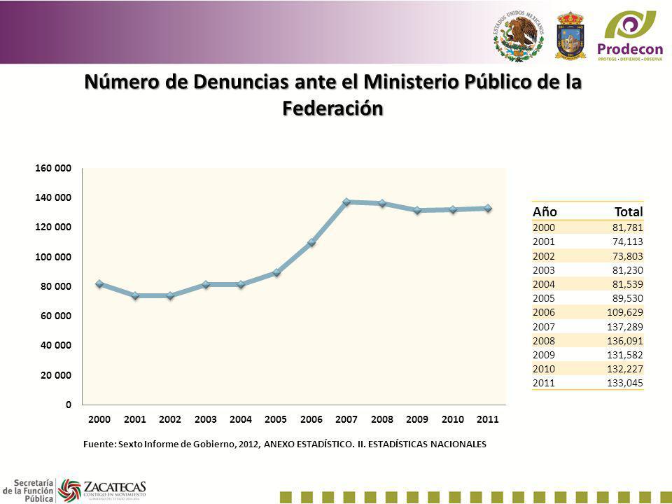 Número de Denuncias ante el Ministerio Público de la Federación AñoTotal 200081,781 200174,113 200273,803 200381,230 200481,539 200589,530 2006109,629
