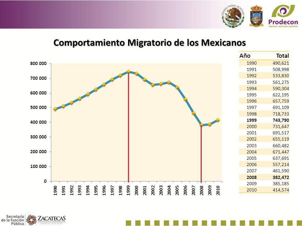 Comportamiento Migratorio de los Mexicanos AñoTotal 1990490,621 1991508,998 1992533,830 1993561,275 1994590,304 1995622,195 1996657,759 1997691,109 19