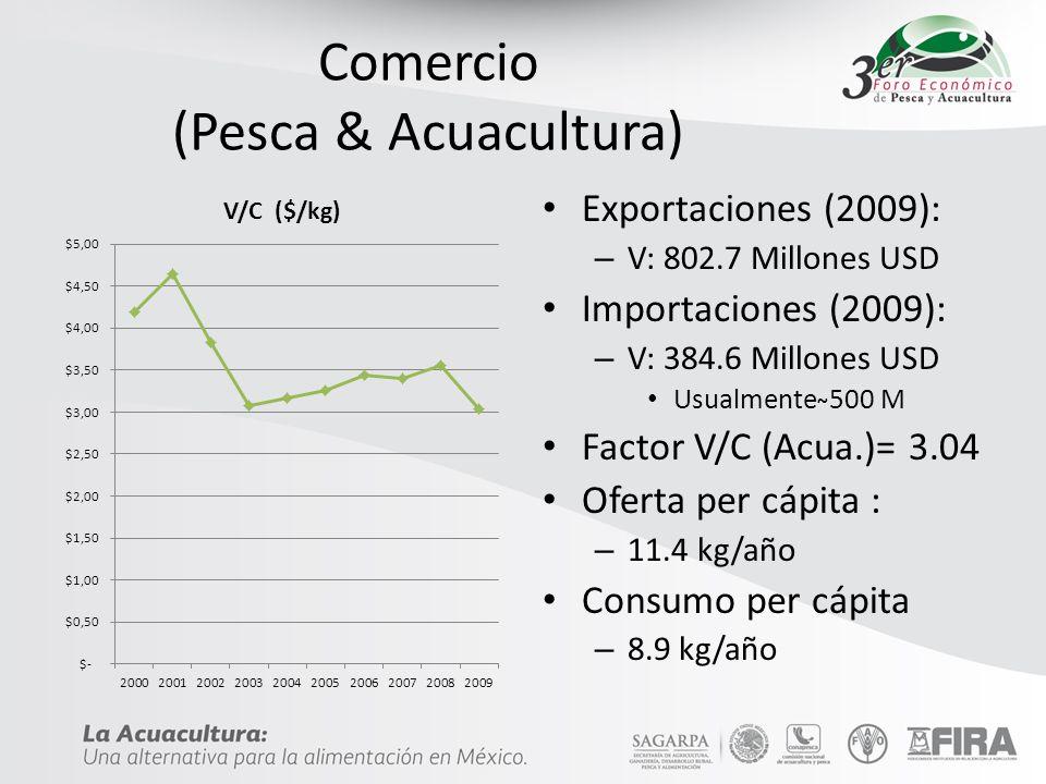 Métodos de Producción Producción intensiva de camarón (Ciclo de 8 meses) La tilapia se produce principalmente en tanques circulares La trucha se cultiva en raceways Selección genética deficientes I&D Insuficientes