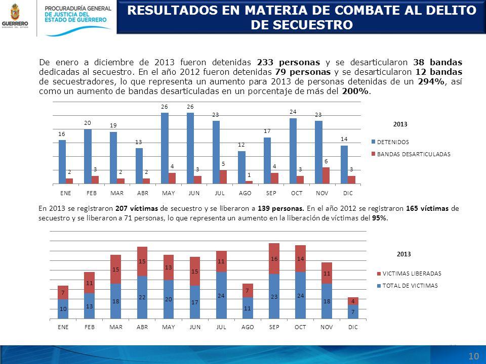 RESULTADOS EN MATERIA DE COMBATE AL DELITO DE SECUESTRO 11 De enero a diciembre de 2013 fueron detenidas 233 personas y se desarticularon 38 bandas dedicadas al secuestro.