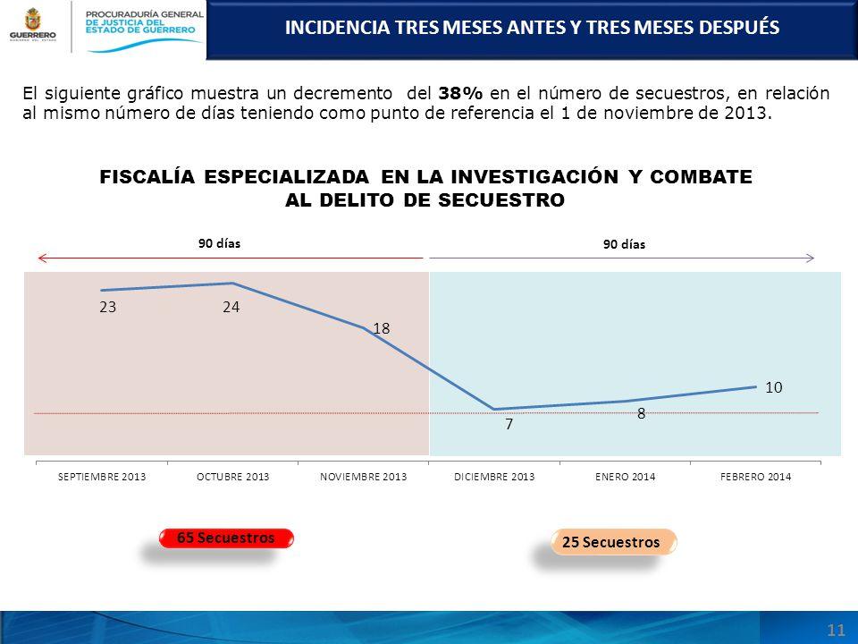 INCIDENCIA TRES MESES ANTES Y TRES MESES DESPUÉS El siguiente gráfico muestra un decremento del 38% en el número de secuestros, en relación al mismo número de días teniendo como punto de referencia el 1 de noviembre de 2013.