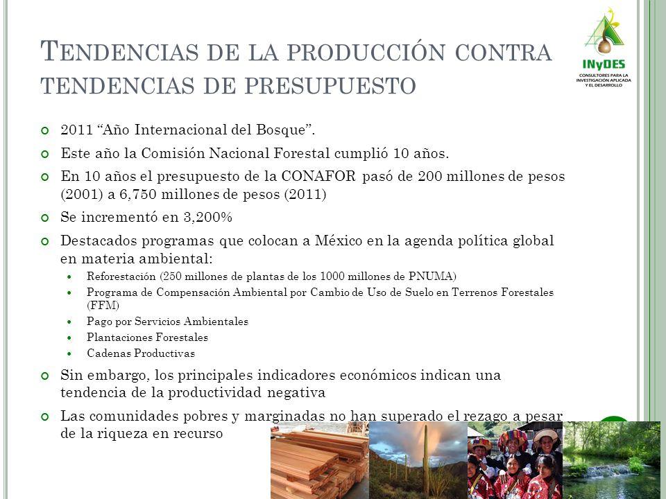 P LANTACIONES C OMERCIALES O PORTUNIDAD En México se pueden plantar 5 millones de hectáreas 16 mil millones de dólares al año Más de la mitad de la renta petrolera La madera es un producto renovable En 30 años, la tendencia sería tal, que se reduciría drásticamente la dependencia del petróleo La atomización de las unidades de producción rural dificultan el establecimiento de plantaciones Se debe trabajar en la organización de los productores El programa de Plantaciones Forestales Comerciales de CONAFOR manejó 350 millones de pesos en 2010, resultando muy poco significativo en comparación con el presupuesto de la dependencia.