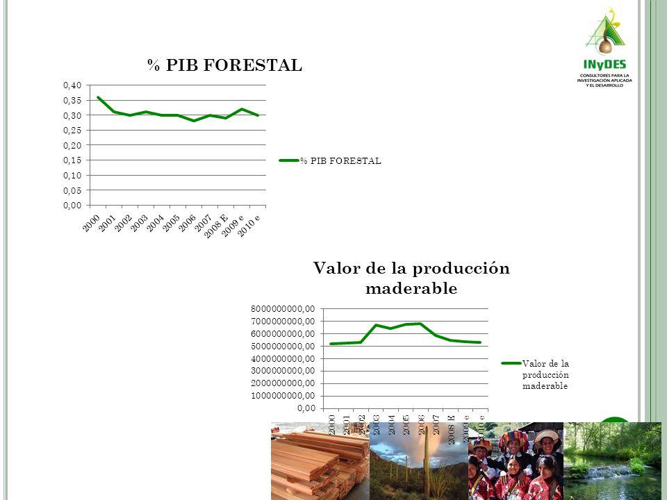La falta de transversalidad y de políticas públicas dirigidas a detonar la producción maderable en México tiene en grandes desventajas el mercado silvícola y esto incide en la falta de incremento en el índice de desarrollo humano de las comunidades forestales.