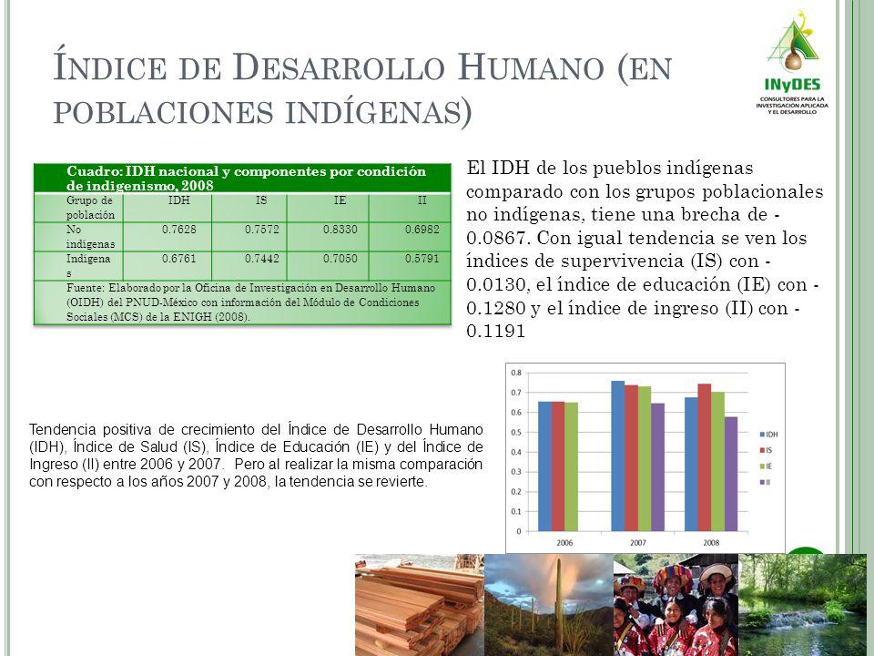 Í NDICE DE D ESARROLLO H UMANO ( EN POBLACIONES INDÍGENAS ) El IDH de los pueblos indígenas comparado con los grupos poblacionales no indígenas, tiene una brecha de - 0.0867.