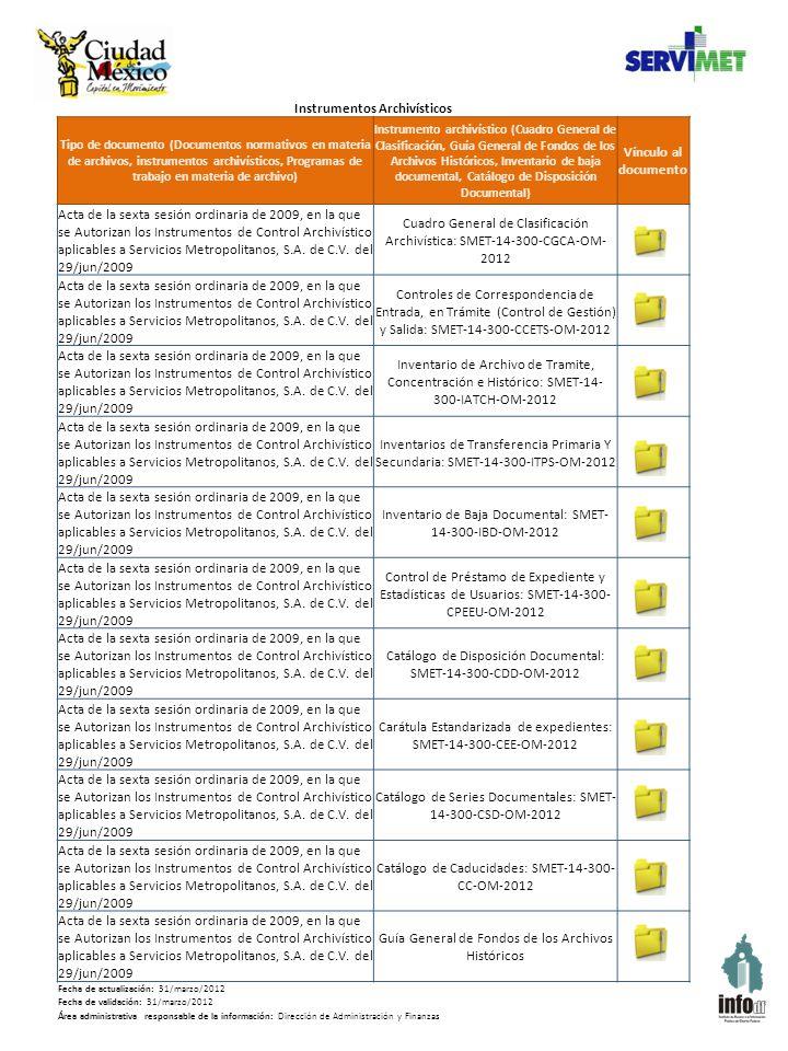 Instrumentos Archivísticos Tipo de documento (Documentos normativos en materia de archivos, instrumentos archivísticos, Programas de trabajo en materia de archivo) Instrumento archivístico (Cuadro General de Clasificación, Guía General de Fondos de los Archivos Históricos, Inventario de baja documental, Catálogo de Disposición Documental) Vínculo al documento Acta de la sexta sesión ordinaria de 2009, en la que se Autorizan los Instrumentos de Control Archivístico aplicables a Servicios Metropolitanos, S.A.