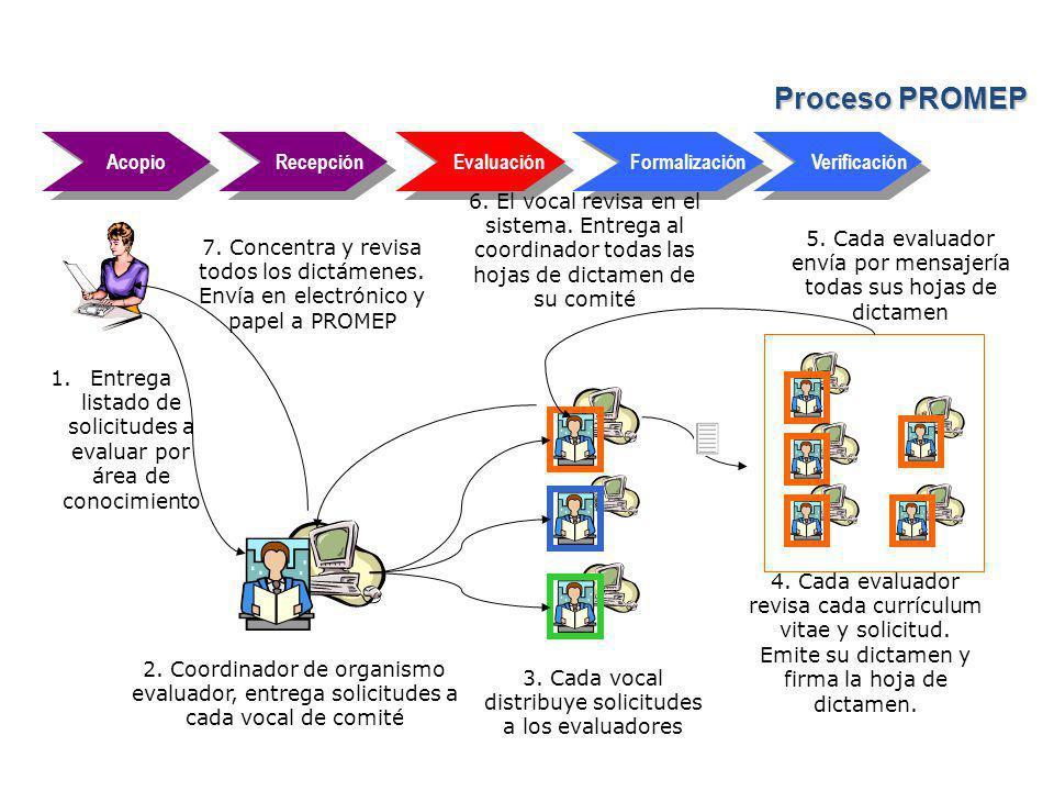 Acopio Recepción Evaluación Formalización Verificación 1.Entrega listado de solicitudes a evaluar por área de conocimiento 2.