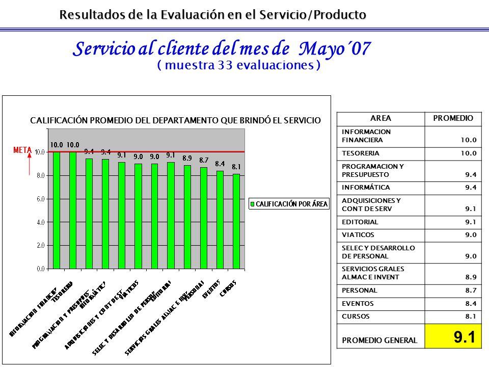 Resultados de la Evaluación en el Servicio/Producto Servicio al cliente del mes de Mayo´07 ( muestra 33 evaluaciones ) CALIFICACIÓN PROMEDIO DEL DEPAR