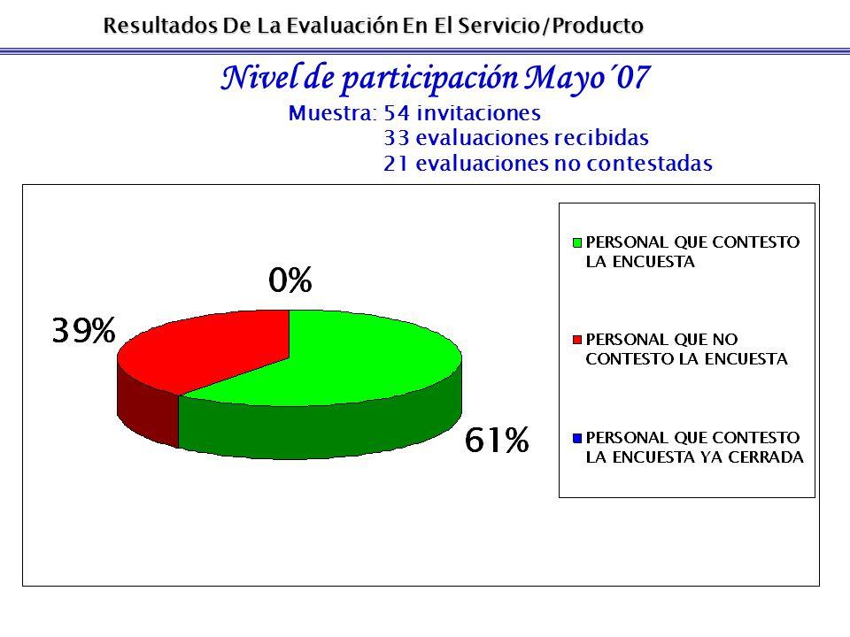 Resultados De La Evaluación En El Servicio/Producto Nivel de participación Mayo´07 Muestra: 54 invitaciones 33 evaluaciones recibidas 21 evaluaciones