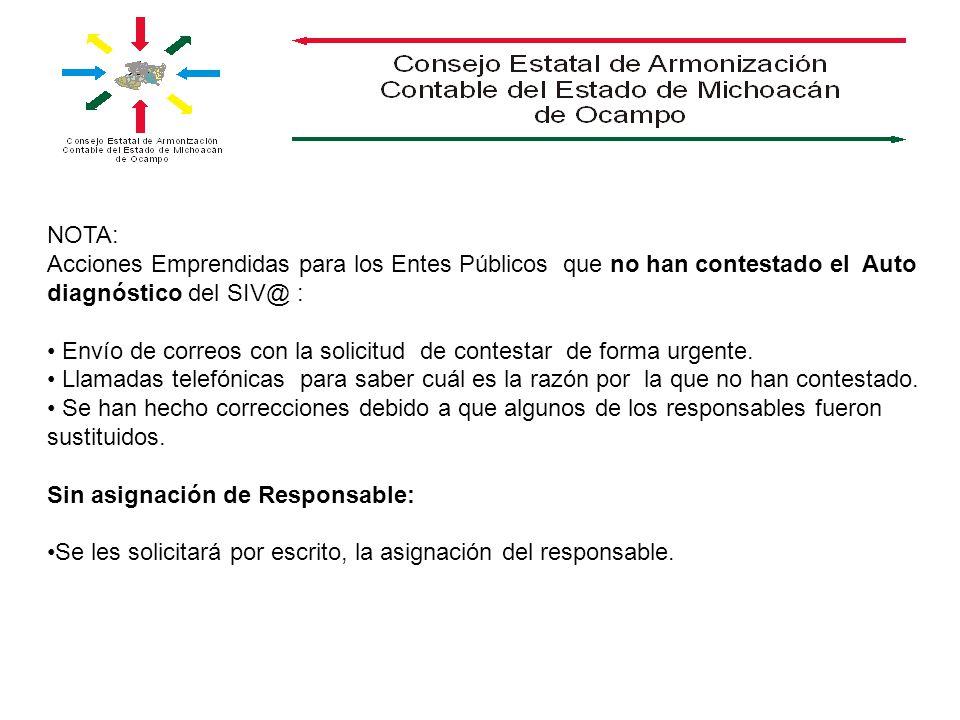 NOTA: Acciones Emprendidas para los Entes Públicos que no han contestado el Auto diagnóstico del SIV@ : Envío de correos con la solicitud de contestar de forma urgente.