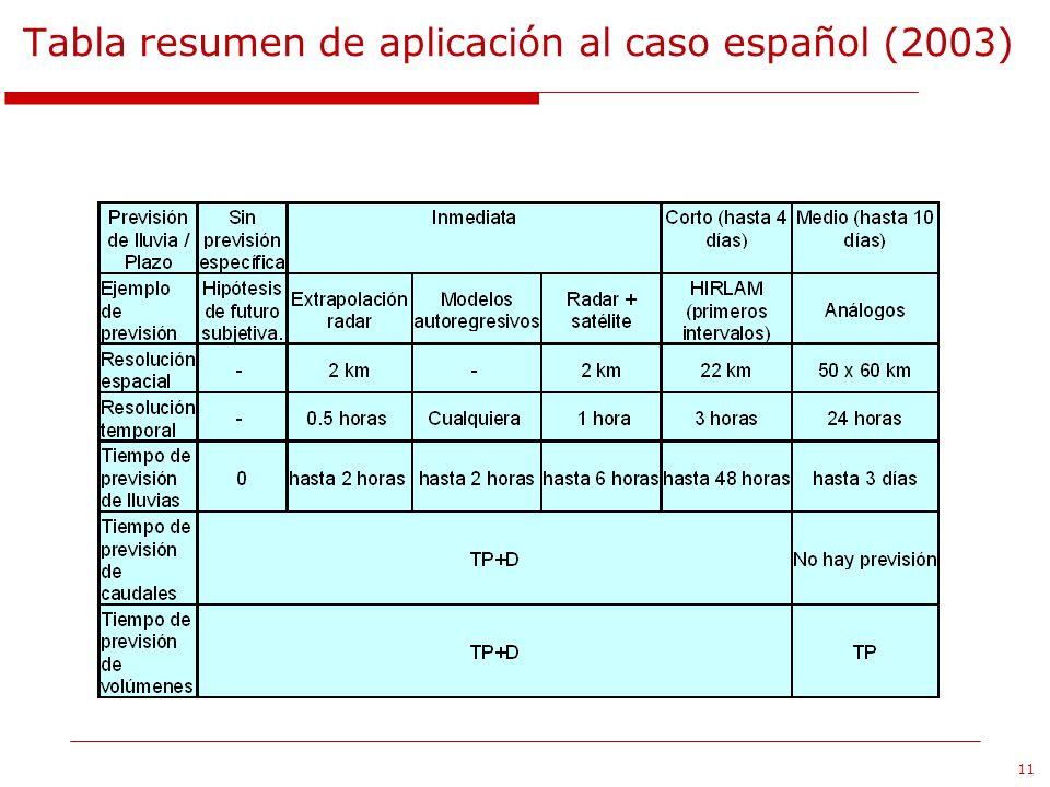 11 Tabla resumen de aplicación al caso español (2003)