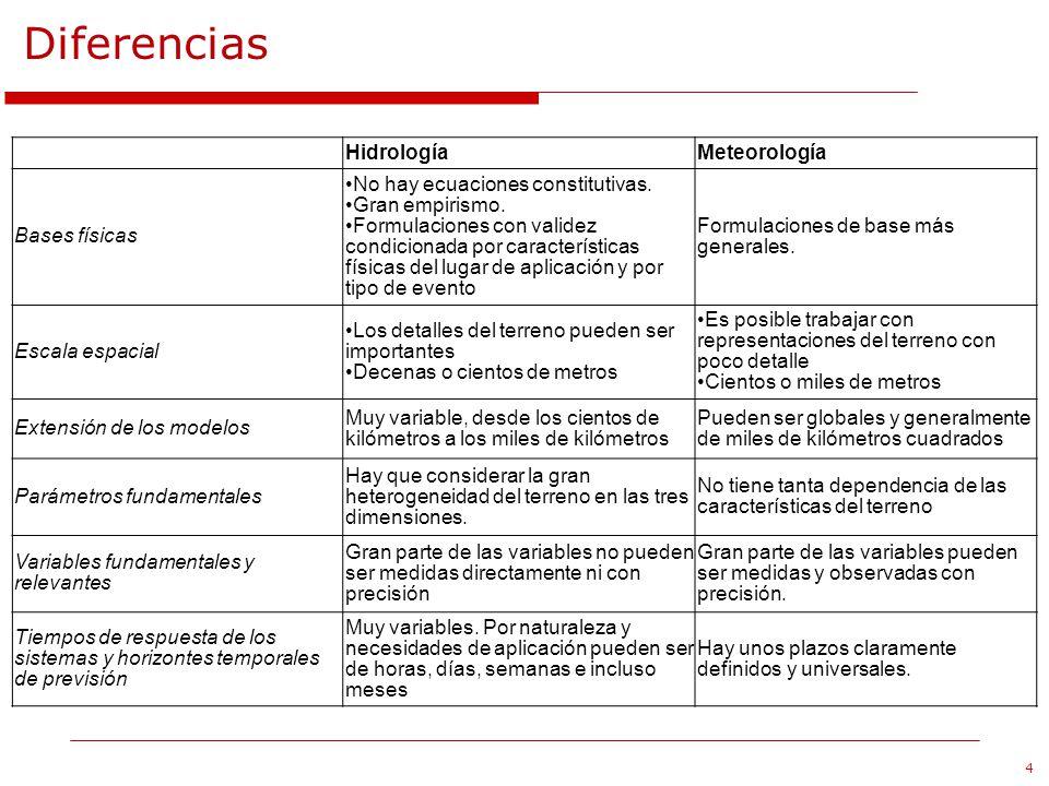 4 Diferencias HidrologíaMeteorología Bases físicas No hay ecuaciones constitutivas. Gran empirismo. Formulaciones con validez condicionada por caracte