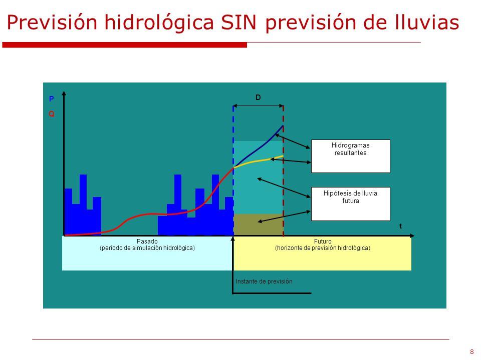 8 Previsión hidrológica SIN previsión de lluvias Instante de previsión Futuro (horizonte de previsión hidrológica) Pasado (período de simulación hidro
