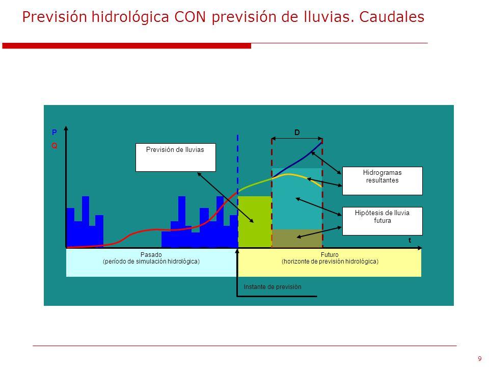 9 Previsión hidrológica CON previsión de lluvias. Caudales Instante de previsión Futuro (horizonte de previsión hidrológica) Pasado (período de simula