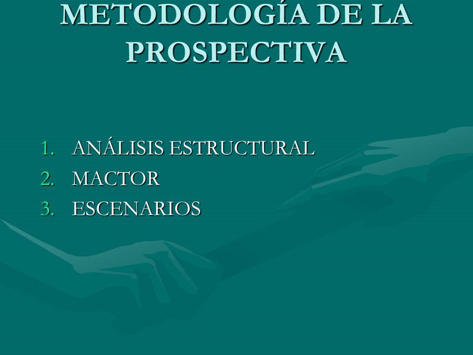METODOLOGÍA DE LA PROSPECTIVA 1.ANÁLISIS ESTRUCTURAL 2.MACTOR 3.ESCENARIOS