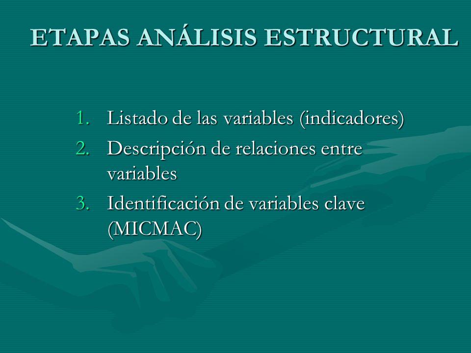 ETAPAS ANÁLISIS ESTRUCTURAL 1.Listado de las variables (indicadores) 2.Descripción de relaciones entre variables 3.Identificación de variables clave (