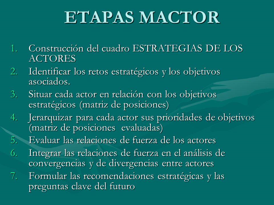 ETAPAS MACTOR 1.Construcción del cuadro ESTRATEGIAS DE LOS ACTORES 2.Identificar los retos estratégicos y los objetivos asociados. 3.Situar cada actor