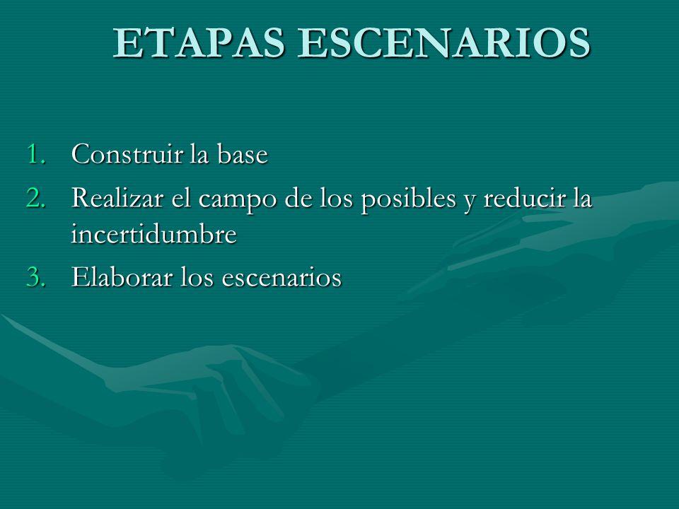 ETAPAS ESCENARIOS 1.Construir la base 2.Realizar el campo de los posibles y reducir la incertidumbre 3.Elaborar los escenarios