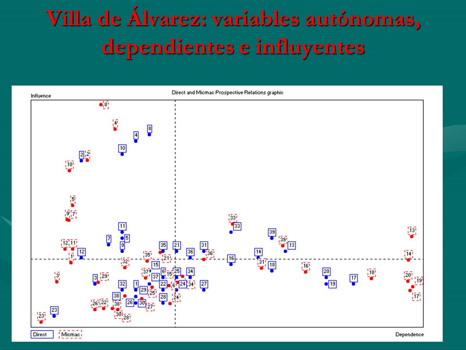 Villa de Álvarez: variables autónomas, dependientes e influyentes