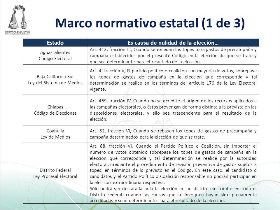 Marco normativo estatal (1 de 3) EstadoEs causa de nulidad de la elección… Aguascalientes Código Electoral Art.