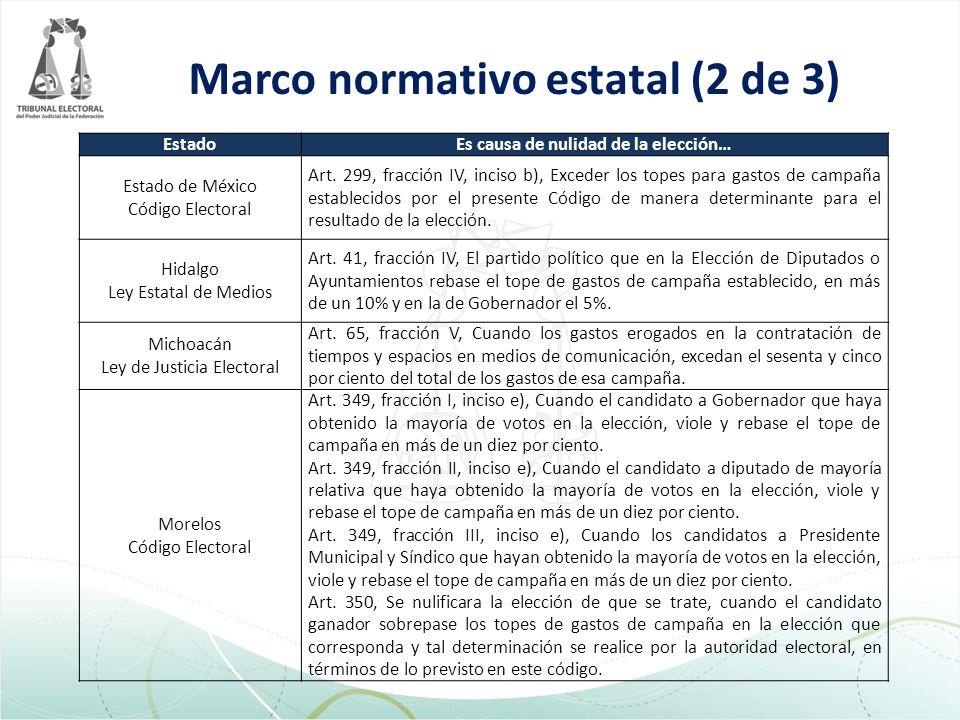 Marco normativo estatal (2 de 3) EstadoEs causa de nulidad de la elección… Estado de México Código Electoral Art.