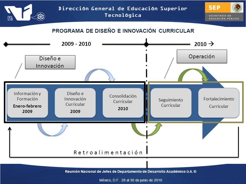 Dirección General de Educación Superior Tecnológica Reunión Nacional de Jefes de Departamento de Desarrollo Académico D.R.