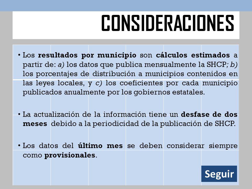 Los resultados por municipio son cálculos estimados a partir de: a) los datos que publica mensualmente la SHCP; b) los porcentajes de distribución a municipios contenidos en las leyes locales, y c) los coeficientes por cada municipio publicados anualmente por los gobiernos estatales.