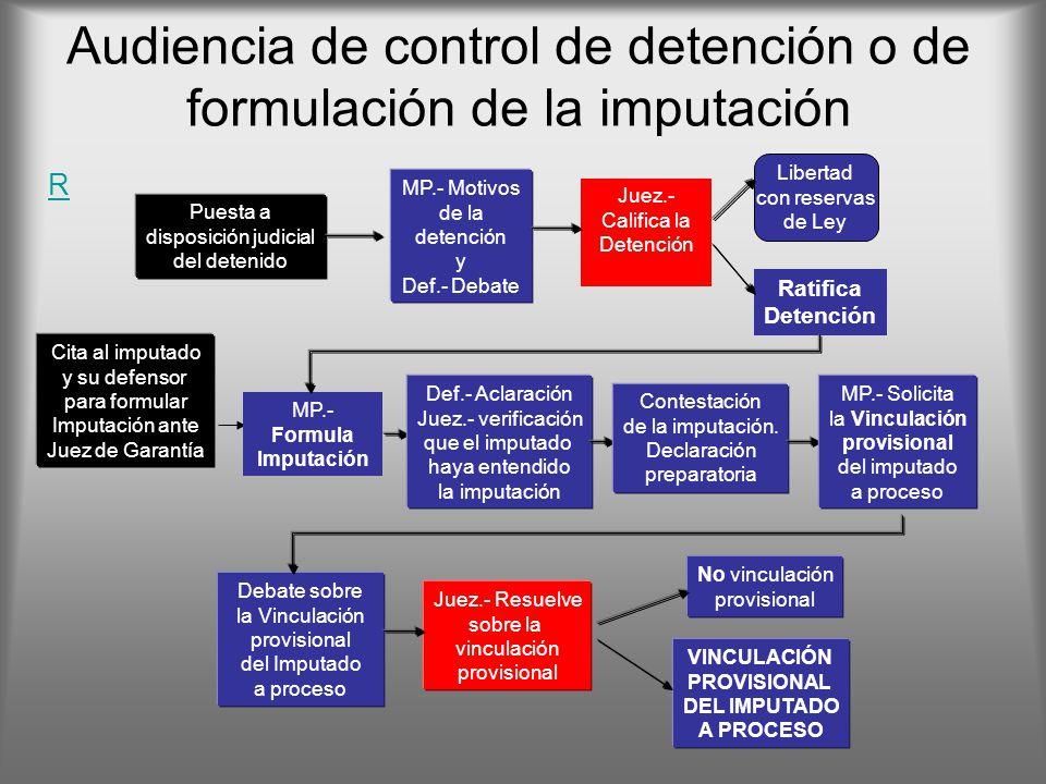 Audiencia de control de detención o de formulación de la imputación R MP.- Formula Imputación Juez.- Califica la Detención Libertad con reservas de Le