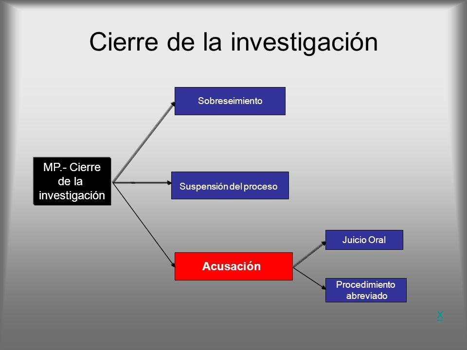 Cierre de la investigación Sobreseimiento Acusación Juicio Oral Procedimiento abreviado x Suspensión del proceso MP.- Cierre de la investigación