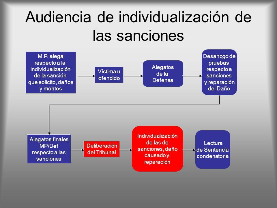 Audiencia de individualización de las sanciones Alegatos de la Defensa Desahogo de pruebas respecto a sanciones y reparación del Daño Individualizació