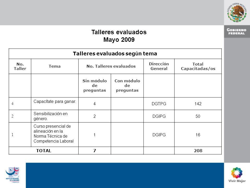 Talleres evaluados Mayo 2009 Talleres evaluados seg ú n tema No.