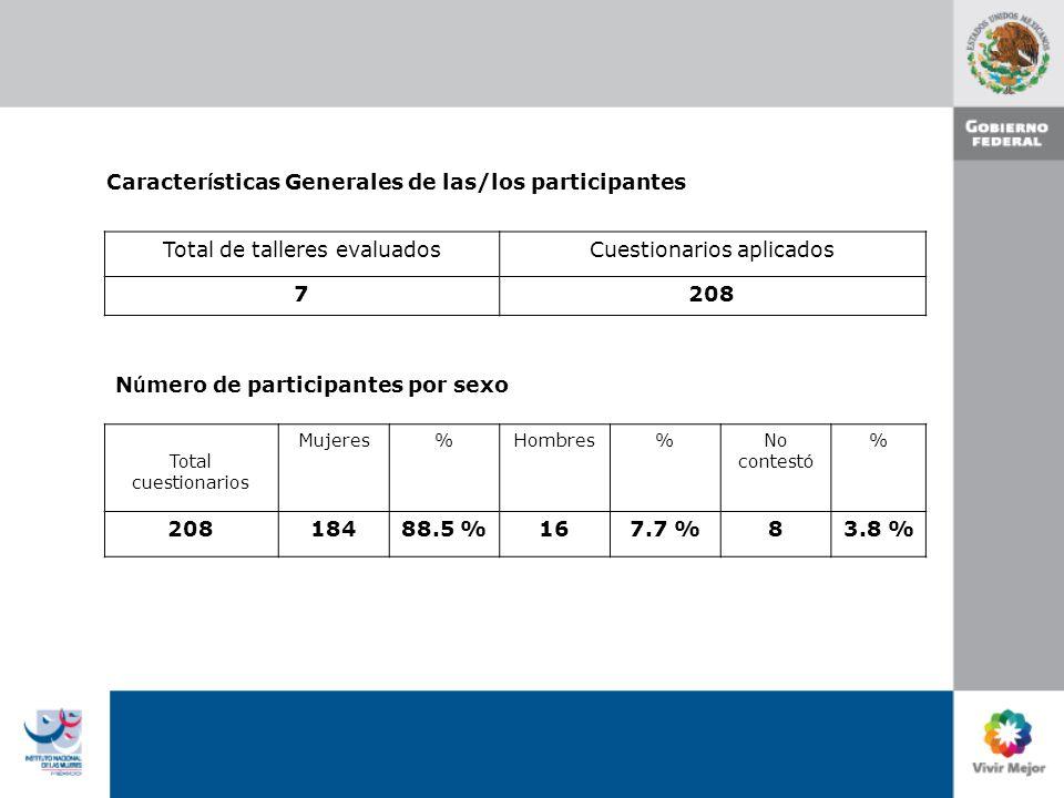 Caracter í sticas Generales de las/los participantes Total de talleres evaluadosCuestionarios aplicados 7208 N ú mero de participantes por sexo Total cuestionarios Mujeres%Hombres%No contest ó % 20818488.5 %167.7 %83.8 %