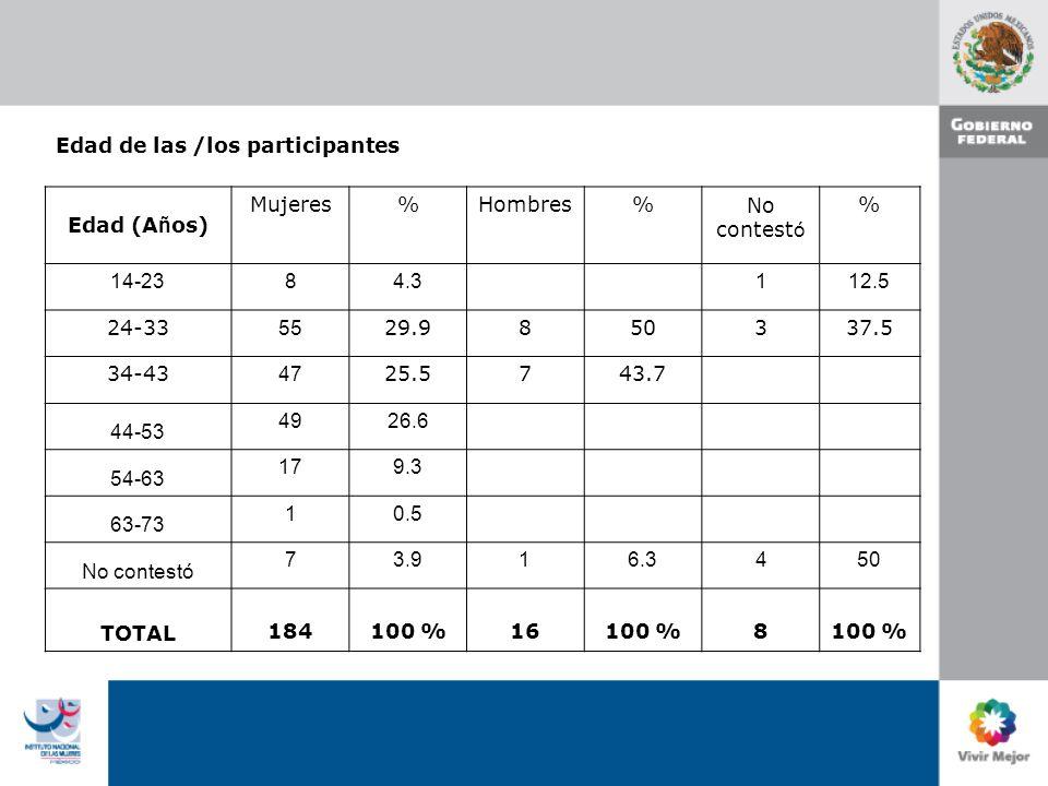 Escolaridad de las/los participantes Escolaridad Mujeres%Hombres%No contest ó % Primaria 42.2 Secundaria 52.7 85.8 1 12.5 Preparatoria 147.6 7.1 7 87.5 Técnica 147.61 6.3 Licenciatura 11763.614 87.4 Postgrado 2915.81 6.3 No contestó 10.5 TOTAL 18410016 100 8