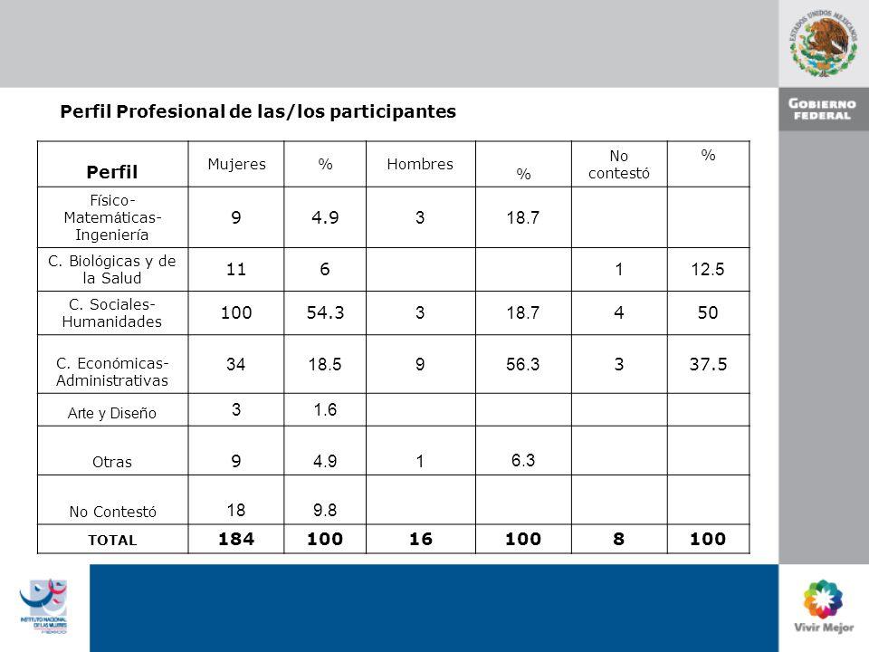 Perfil Profesional de las/los participantes Perfil Mujeres%Hombres % No contest ó % F í sico- Matem á ticas- Ingenier í a 94.9 318.7 C.