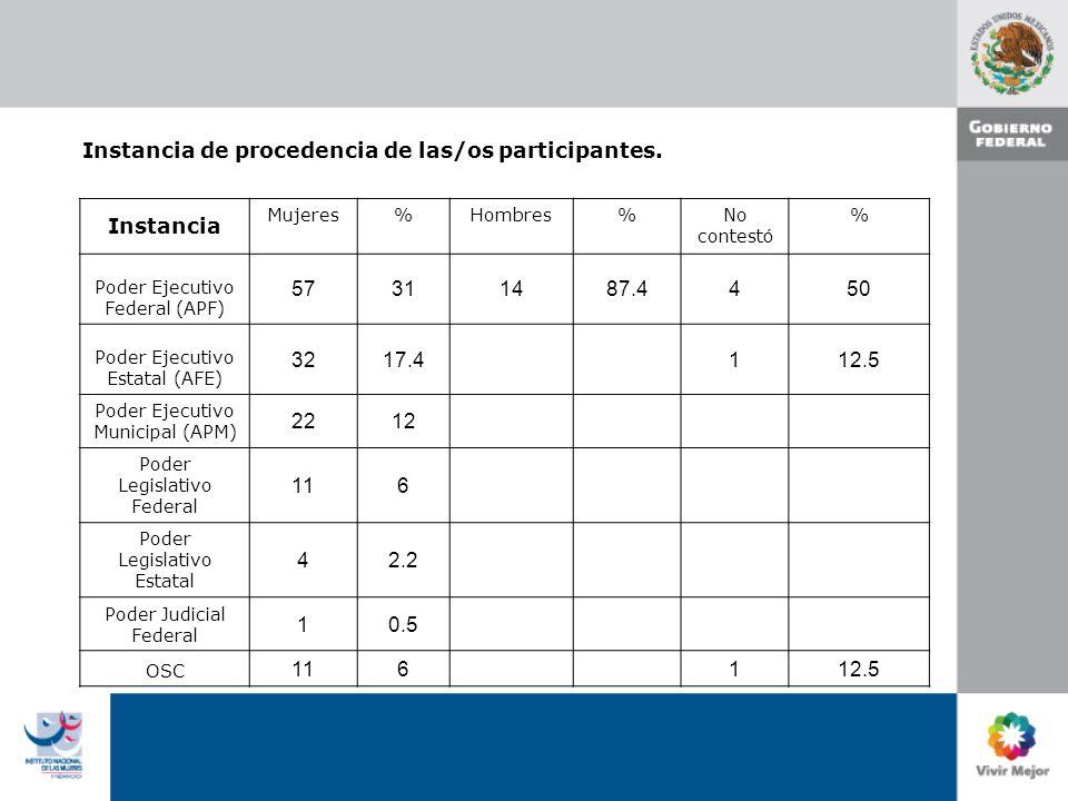 Instancia de procedencia de las/os participantes.