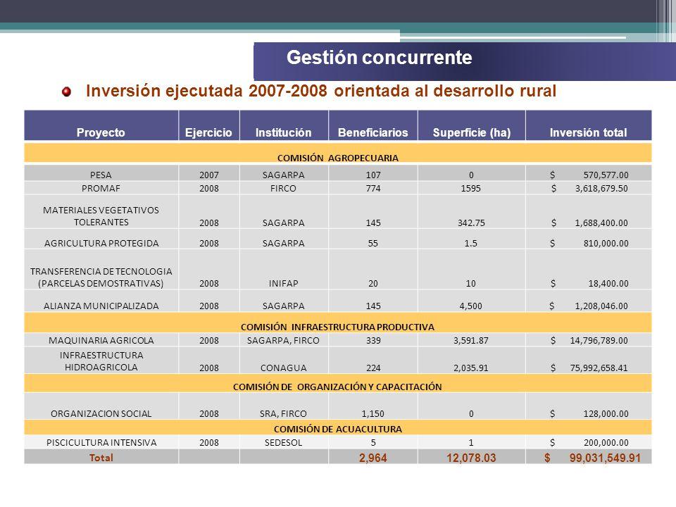 ProyectoEjercicioInstituciónBeneficiariosSuperficie (ha)Inversión total COMISIÓN AGROPECUARIA PESA2007SAGARPA1070 $ 570,577.00 PROMAF2008FIRCO7741595 $ 3,618,679.50 MATERIALES VEGETATIVOS TOLERANTES2008SAGARPA145342.75 $ 1,688,400.00 AGRICULTURA PROTEGIDA2008SAGARPA551.5 $ 810,000.00 TRANSFERENCIA DE TECNOLOGIA (PARCELAS DEMOSTRATIVAS)2008INIFAP2010 $ 18,400.00 ALIANZA MUNICIPALIZADA2008SAGARPA1454,500$ 1,208,046.00 COMISIÓN INFRAESTRUCTURA PRODUCTIVA MAQUINARIA AGRICOLA2008SAGARPA, FIRCO3393,591.87 $ 14,796,789.00 INFRAESTRUCTURA HIDROAGRICOLA2008CONAGUA2242,035.91 $ 75,992,658.41 COMISIÓN DE ORGANIZACIÓN Y CAPACITACIÓN ORGANIZACION SOCIAL2008SRA, FIRCO1,1500 $ 128,000.00 COMISIÓN DE ACUACULTURA PISCICULTURA INTENSIVA2008SEDESOL51 $ 200,000.00 Total 2,96412,078.03 $ 99,031,549.91 Gestión concurrente Inversión ejecutada 2007-2008 orientada al desarrollo rural