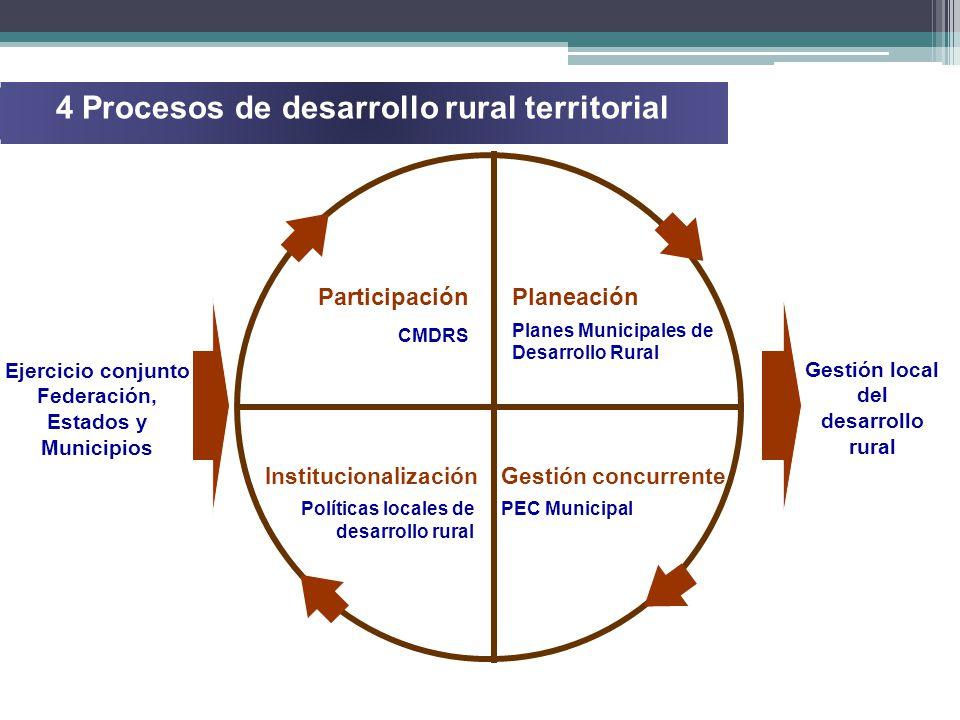 Antecedente En el marco de la Ley de Desarrollo Rural Sustentable, el CMDRS se constituye el 22 de junio del 2002, con un total de 9 consejeros.