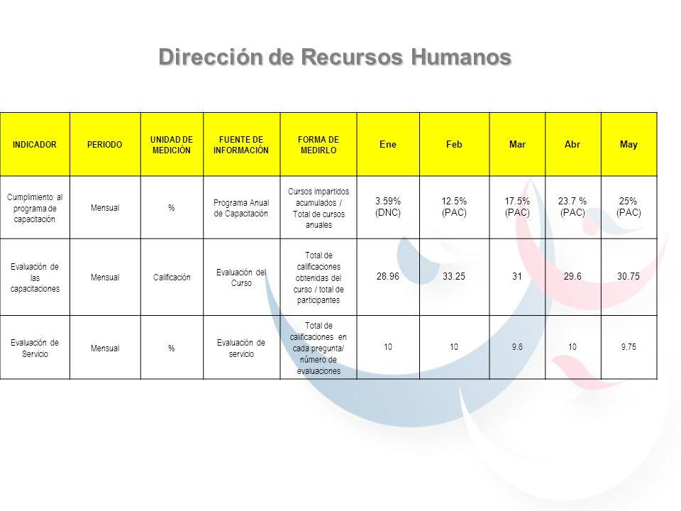 Dirección de Recursos Humanos INDICADORPERIODO UNIDAD DE MEDICIÓN FUENTE DE INFORMACIÓN FORMA DE MEDIRLO EneFebMarAbrMay Cumplimiento al programa de c