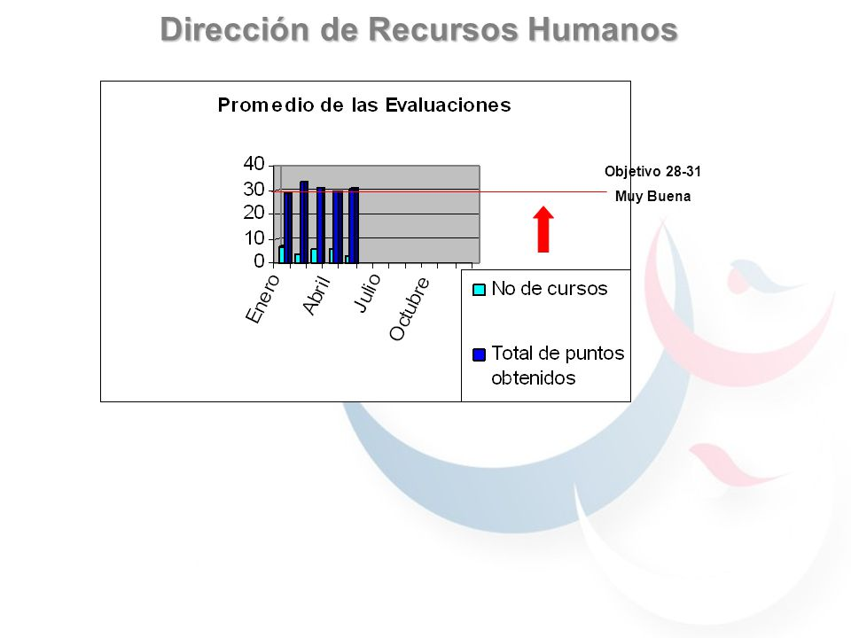 Dirección de Recursos Humanos Objetivo 28-31 Muy Buena