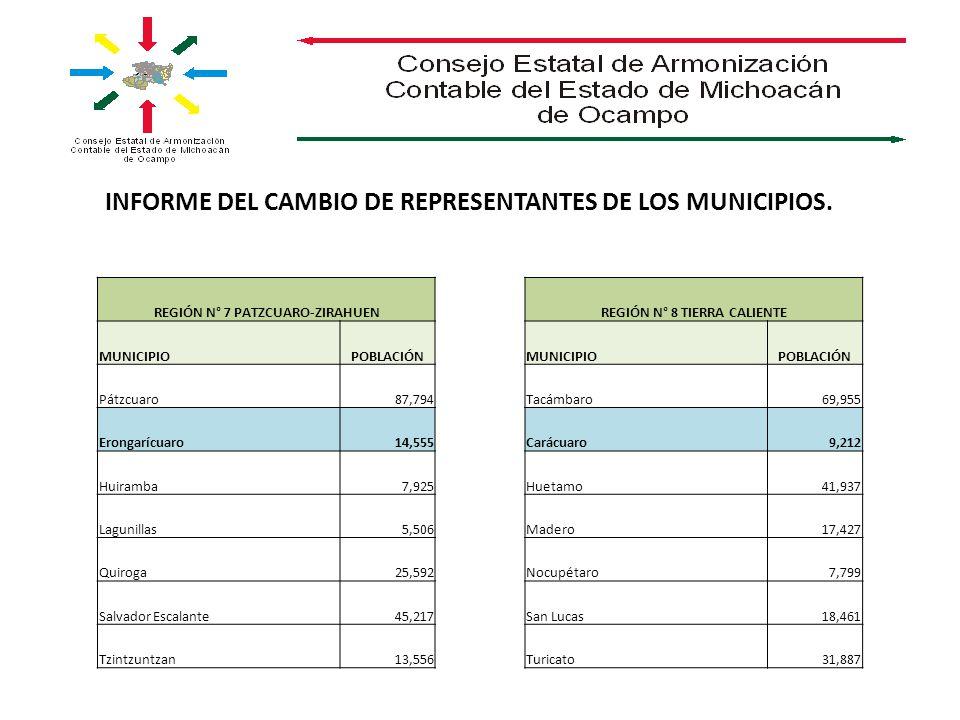 REGIÓN N° 7 PATZCUARO-ZIRAHUEN MUNICIPIOPOBLACIÓN Pátzcuaro87,794 Erongarícuaro14,555 Huiramba7,925 Lagunillas5,506 Quiroga25,592 Salvador Escalante45,217 Tzintzuntzan13,556 REGIÓN N° 8 TIERRA CALIENTE MUNICIPIOPOBLACIÓN Tacámbaro69,955 Carácuaro9,212 Huetamo41,937 Madero17,427 Nocupétaro7,799 San Lucas18,461 Turicato31,887 INFORME DEL CAMBIO DE REPRESENTANTES DE LOS MUNICIPIOS.