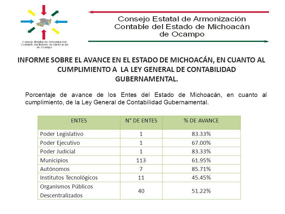 ENTESN° DE ENTES% DE AVANCE Poder Legislativo183.33% Poder Ejecutivo167.00% Poder Judicial183.33% Municipios11361.95% Autónomos785.71% Institutos Tecnológicos1145.45% Organismos Públicos Descentralizados 4051.22% Porcentaje de avance de los Entes del Estado de Michoacán, en cuanto al cumplimiento, de la Ley General de Contabilidad Gubernamental.