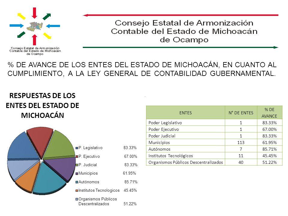 % DE AVANCE DE LOS ENTES DEL ESTADO DE MICHOACÁN, EN CUANTO AL CUMPLIMIENTO, A LA LEY GENERAL DE CONTABILIDAD GUBERNAMENTAL... ENTESN° DE ENTES % DE A