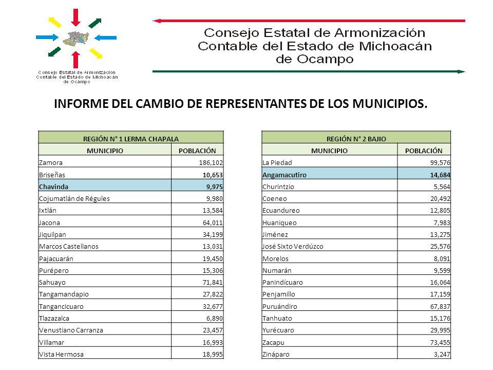 INFORME DEL CAMBIO DE REPRESENTANTES DE LOS MUNICIPIOS. REGIÓN N° 1 LERMA CHAPALA MUNICIPIOPOBLACIÓN Zamora186,102 Briseñas10,653 Chavinda9,975 Cojuma