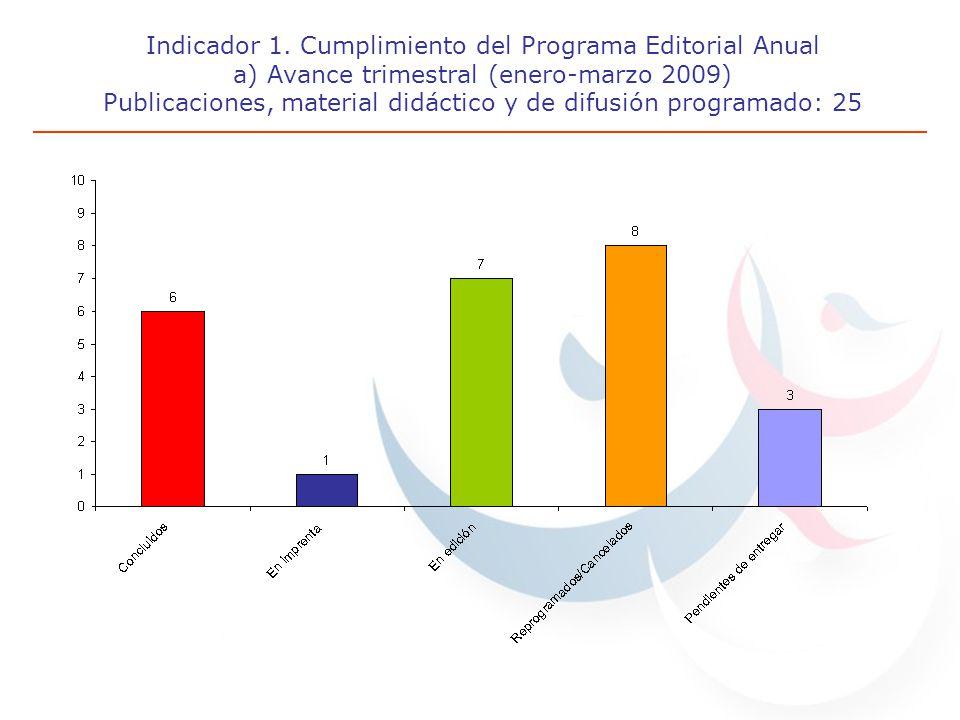Indicador 1. Cumplimiento del Programa Editorial Anual a) Avance trimestral (enero-marzo 2009) Publicaciones, material didáctico y de difusión program