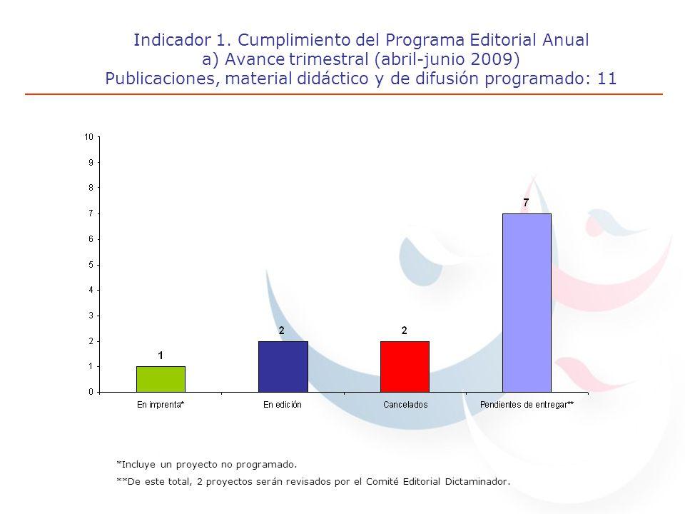 Indicador 1. Cumplimiento del Programa Editorial Anual a) Avance trimestral (abril-junio 2009) Publicaciones, material didáctico y de difusión program