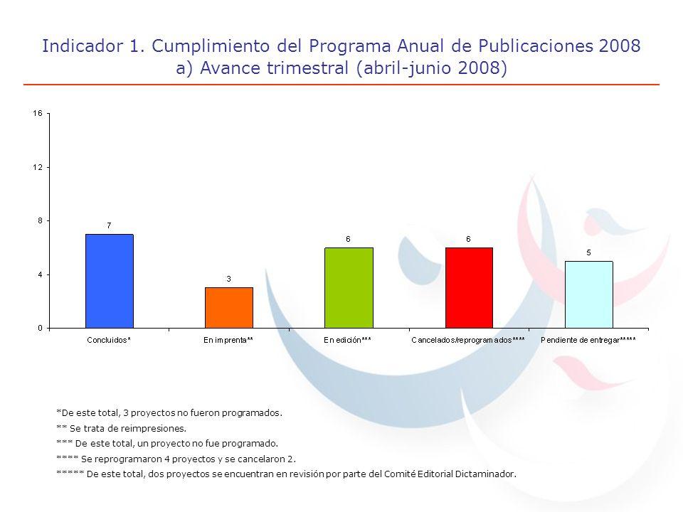 Indicador 1. Cumplimiento del Programa Anual de Publicaciones 2008 a) Avance trimestral (abril-junio 2008) *De este total, 3 proyectos no fueron progr