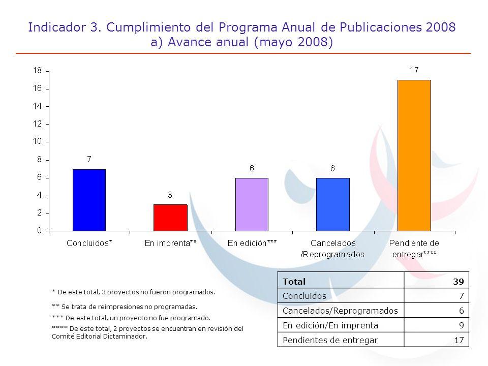 Indicador 3. Cumplimiento del Programa Anual de Publicaciones 2008 a) Avance anual (mayo 2008) * De este total, 3 proyectos no fueron programados. **