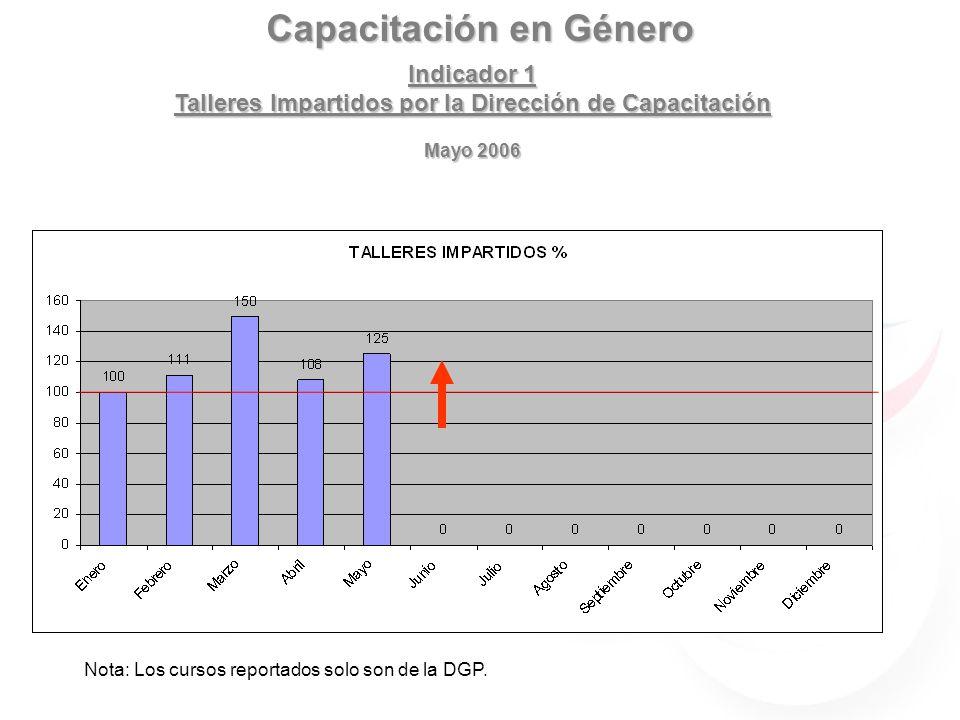 Capacitación en Género Indicador 1 Talleres Impartidos por la Dirección de Capacitación Mayo 2006 Nota: Los cursos reportados solo son de la DGP.