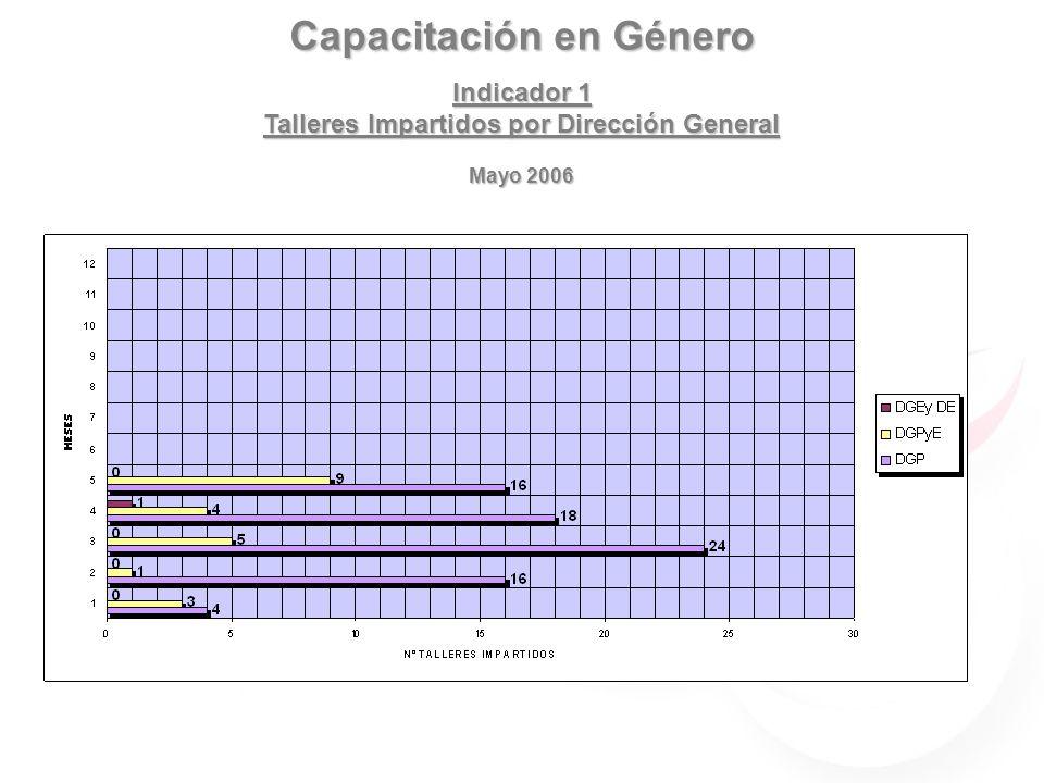 Capacitación en Género Indicador 1 Talleres Impartidos por Dirección General Mayo 2006