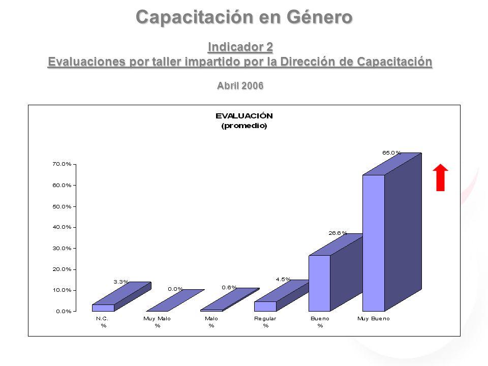 Capacitación en Género Indicador 2 Evaluaciones por taller impartido por la Dirección de Capacitación Abril 2006