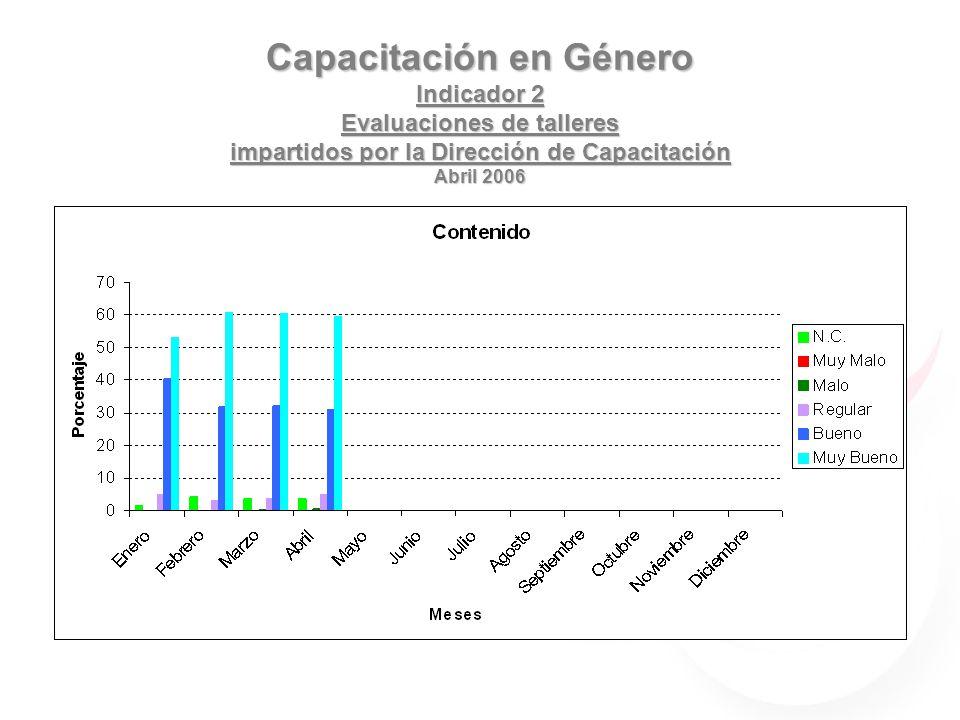 Capacitación en Género Indicador 2 Evaluaciones de talleres impartidos por la Dirección de Capacitación Abril 2006